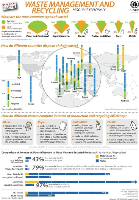 Waste Management and Recycling Infographic | The Future of Waste | Scoop.it