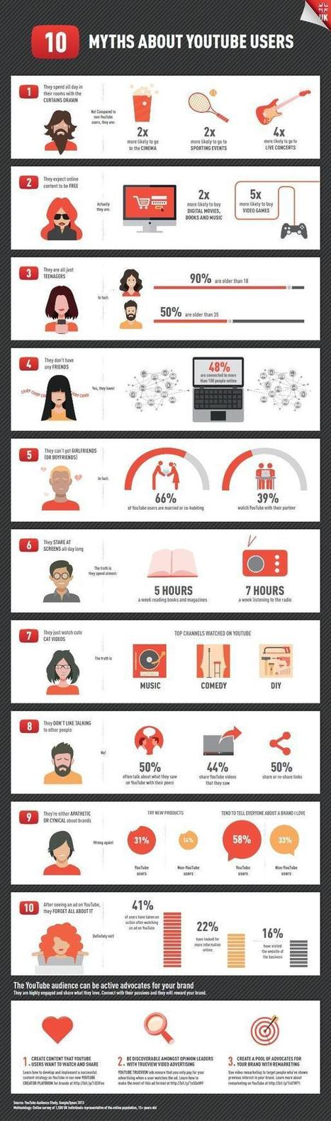Infographie : 10 mythes à propos des utilisateurs de Youtube | RSE, community manager, collaboration | Scoop.it