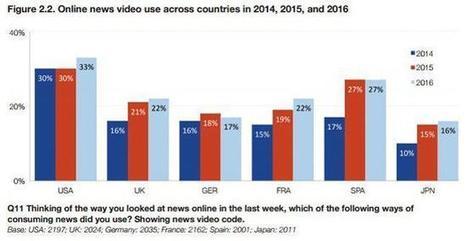 Pour s'informer, les jeunes préfèrent encore le texte à l'image | La vie des médias | Scoop.it