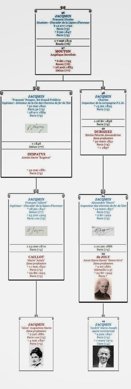 Marine et ses ancêtres... Blog de Généalogie: Alice JACQMIN | Ecrire l'histoire de sa vie ou de sa famille | Scoop.it