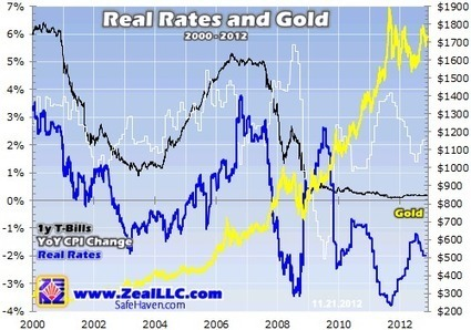 Real Rates and Gold 11 | Adam Hamilton | Safehaven.com | Gold and What Moves it. | Scoop.it