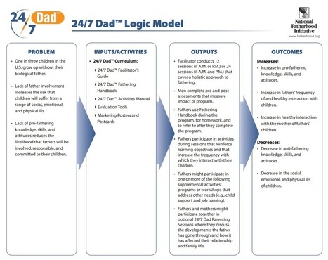 FatherTopics™: How to Start a Fatherhood Program with a Logic Model | Healthy Marriage Links and Clips | Scoop.it