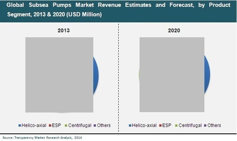 Subsea Pumps Market Revenue is Estimated to Reach USD 1,539.1 Million by 2020 | Pre-Salt Oil | Scoop.it