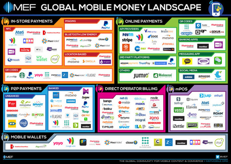 The Global Mobile Money Landscape | Mobile Money and Mobile Payments - Moves Worth Watching | Scoop.it