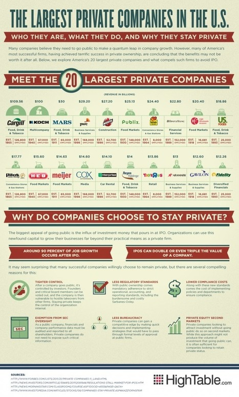 Wall Street Rant: 20 Largest Private Companies in the U.S.   Financial News   Scoop.it