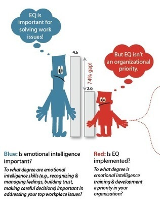 Using the Science of Emotional Intelligence for Organizational Change | emotional quotient | Scoop.it