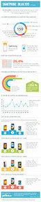 Infographie - Bilan des smartphones en 2013 - Agence Française pour le Jeu Vidéo | Infographie-infography | Scoop.it