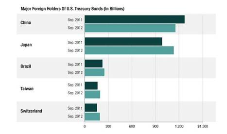 US borrowing less from China but more from others such as Japan, Brazil, Taiwan, Switzerland | Economics and Business | Scoop.it