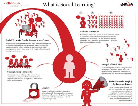 A Visual Guide to Social Learning | Infographics for Teaching and Learning | Scoop.it