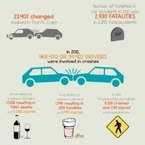 Personal Injury Road Accidents | Visual.ly | Road Accident Infographics | Scoop.it