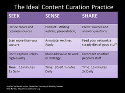 Teaching with Content Curation | content curation in education | Scoop.it