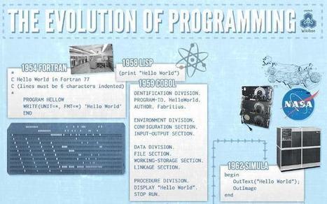 50 años de programación. Infografía   Informática   Scoop.it