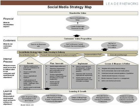 How to map out your social business strategy | Social Business Trends | Scoop.it