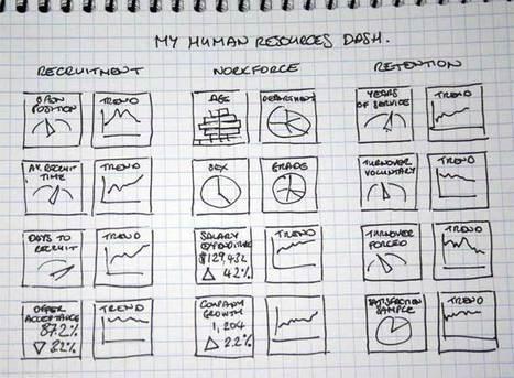 Dashboard de indicadores: Tableros de instrumentos y widgets en Microsoft Excel | Herramienta para la Gestion Integral | Scoop.it