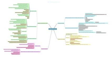 Les nouveaux programmes du cycle 3 et 4 sous forme de carte heuristique   tuic 1er degré   Scoop.it