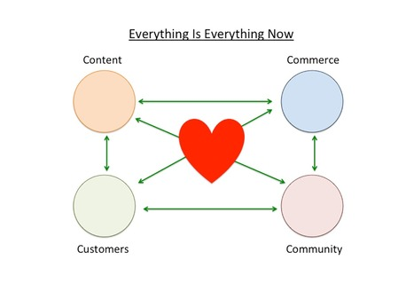 Changing Hero Marketing: Everything Is Everything via @HaikuDeck | Curation Revolution | Scoop.it