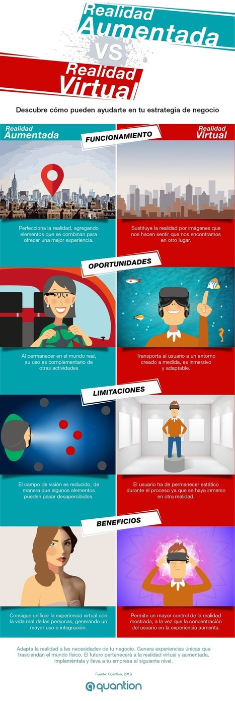Realidad Aumentada vs Realidad Virtual #infografia #infographic #tech | (I+D) (i+c): Realidad aumentada (AR), Learning Analytics, SNA, Big Data, 3D, Cloud Computing, Robotics & other educative trends | Scoop.it