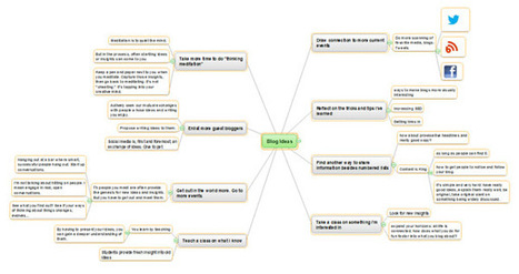 "Mind Mapping: Your New ""Secret Weapon""? 