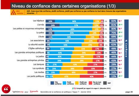 Les PME inspirent la confiance aux français  - Le Baromètre de la confiance  - CEVIPOF | WWW Survey | Scoop.it