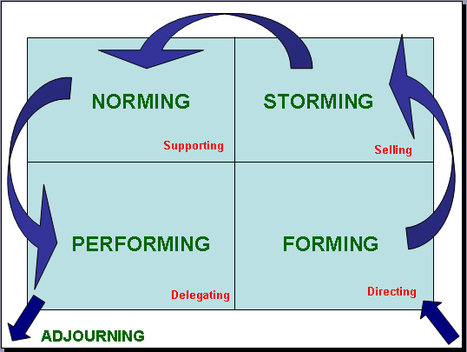 Forming Storming Norming Performing Developmental Model | Leadership and Learning | Scoop.it