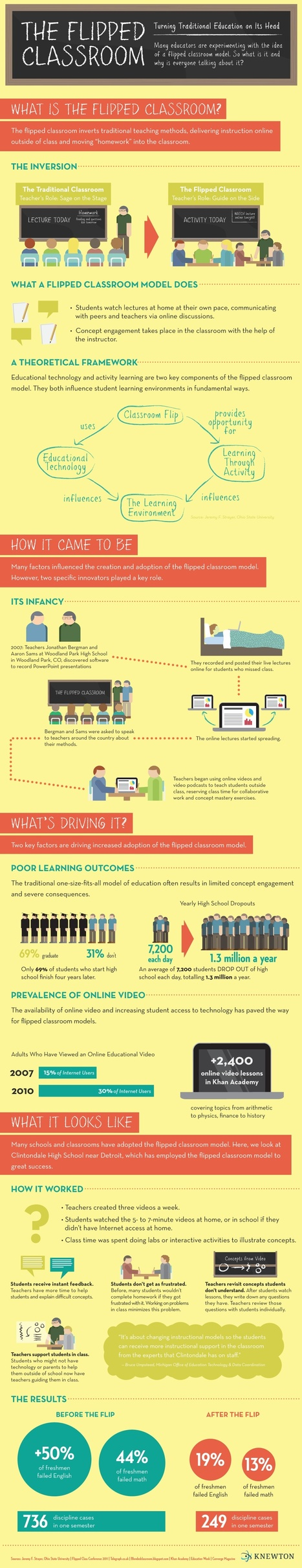 The Flipped Classroom: Turning the Traditional Classroom on its Head | 9ine + education + technology = redefinition + transformation | Scoop.it