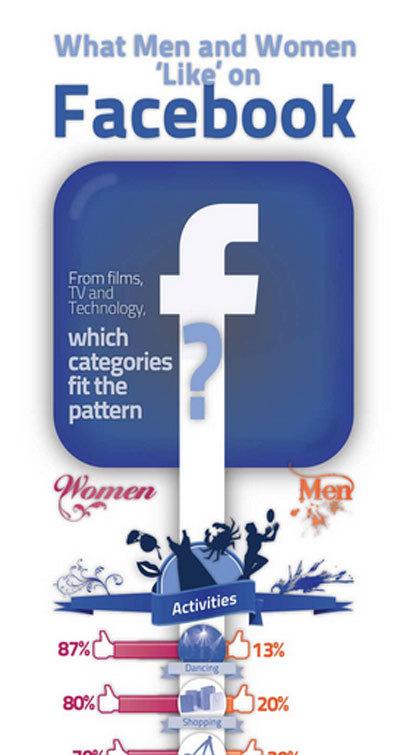 Discuss PADS and PHONES To Reach Men and Women On Facebook [Infographic]
