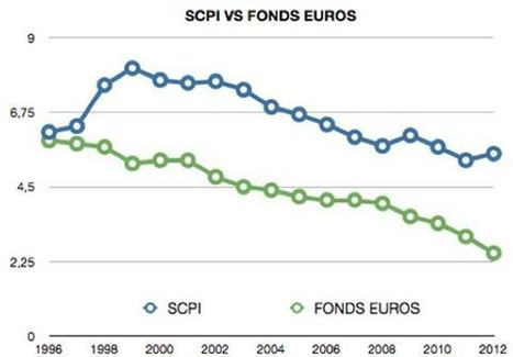 Investissement immobilier : SCPI ou EHPAD ? - ABC Bourse   MARCHE GESTION PRIVEE   Scoop.it