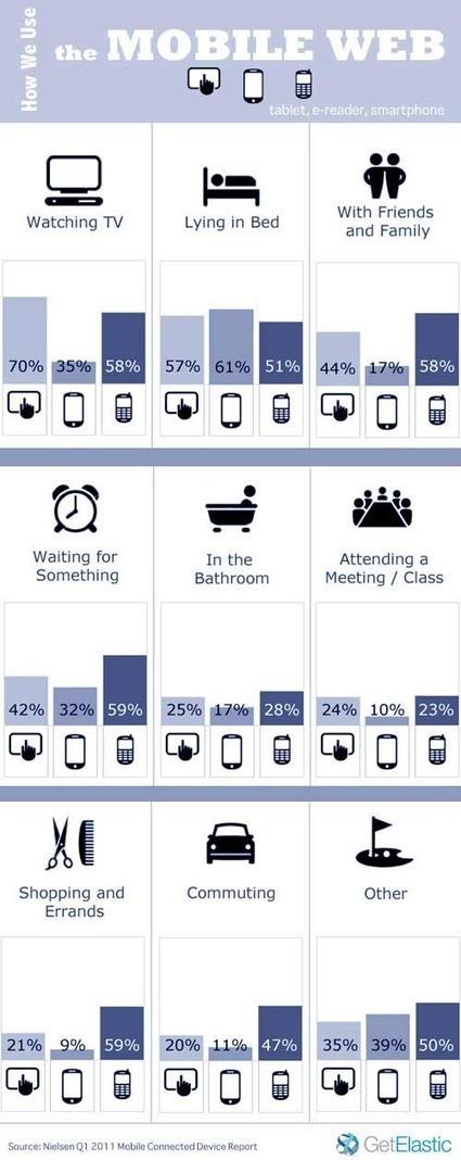 Les attentes des mobinautes et usages des smartphones et tablettes | artcode | Scoop.it