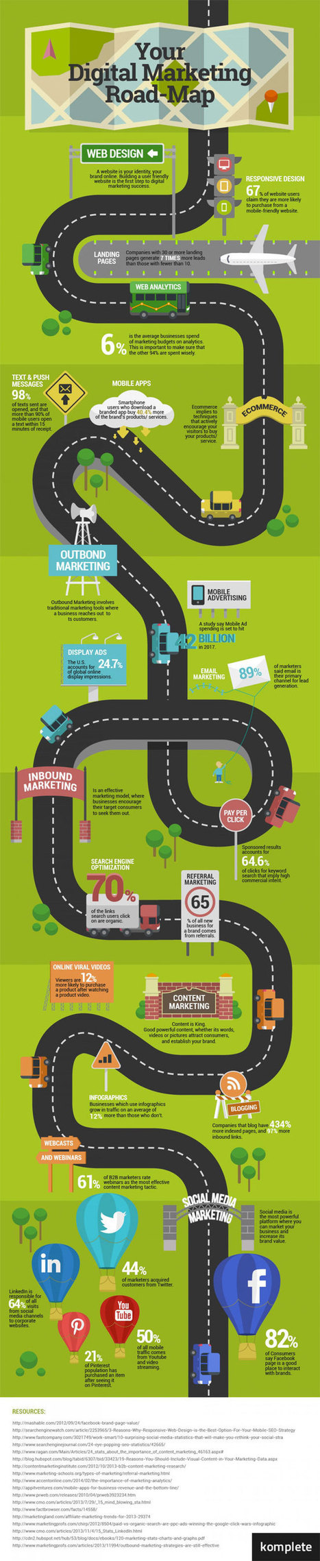 Do You Have a Digital Marketing Roadmap Like This? [Infographic] | Random stuff | Scoop.it