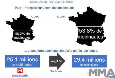 Plus de la moitié des Français sont des mobinautes | Product CarBoat | Scoop.it