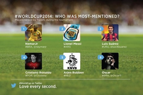 How The World Cup Played Out On Facebook Versus Twitter - Forbes   Social Media   Scoop.it