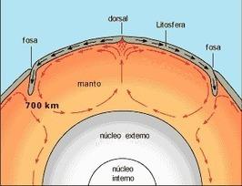 Plumas del manto (Plomalls del mantell) | Ciències del món contemporani (CMC) | Scoop.it