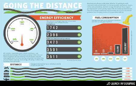 Transparency: Going the Distance - Transportation | green infographics | Scoop.it