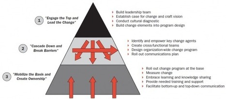 Successful change management involves the employees | New Leadership | Scoop.it