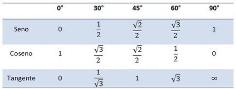 Funciones trigonométricas. | Matemáticas 3 Bachillerato Univia | Educación | Scoop.it