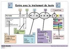 Initier ses élèves au traitement de texte | Techno@pédagogie | Scoop.it