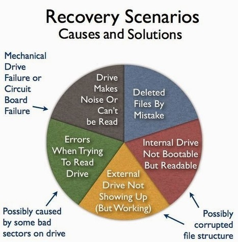 Recover The Accidentally Deleted/Unsaved Excel Worksheet ~ MS ... | MS Office Recovery | Scoop.it