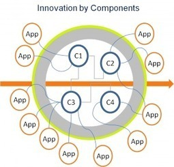 Is Modular Design the Key to Rapid Innovation? | Innovatus | Scoop.it