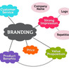 Brand Management Now