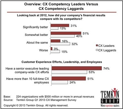 The State of Customer Experience Management, 2013 | Global Employee Engagement | Scoop.it