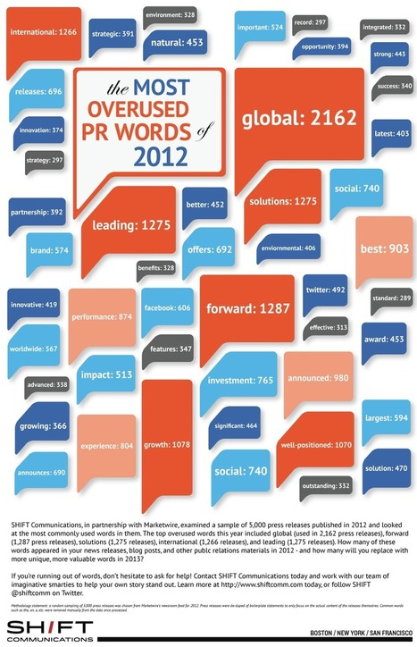 The Worst Words of 2012 – What to Avoid in 2013 | Real Estate Investing and some | Scoop.it