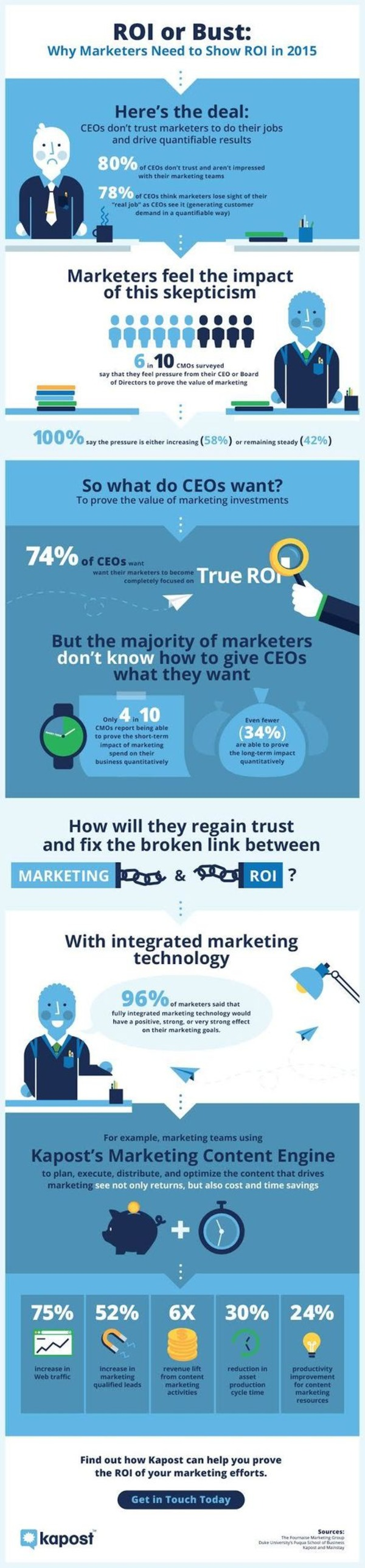 ROI or Bust: Why Marketers Need to Show ROI in 2015 [Infographic] - Kapost Content Marketing Blog | The Marketing Technology Alert | Scoop.it