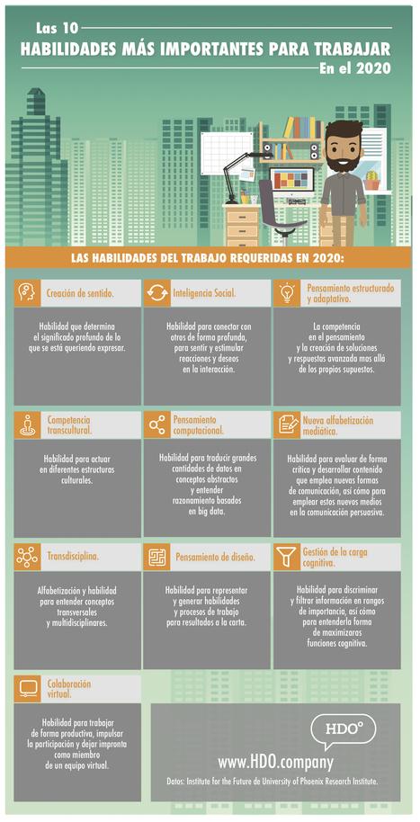 Las diez habilidades del trabajador del futuro (infografía)   Investigación Educativa y mucho más   Scoop.it