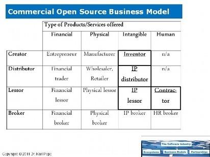 Open Source Business Models - Dr. Karl Popp | Pop | Scoop.it
