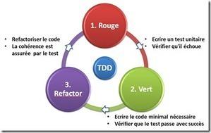 TDD avec Visual Studio 2012 : Part1/3 , Fathi Bellahcene | Agilité et Entreprise | Scoop.it