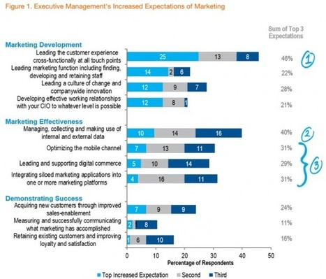 CMOs Pressed to Lead Customer Experience Efforts, But Their Progress Is Lacking | Customer Experience | Scoop.it