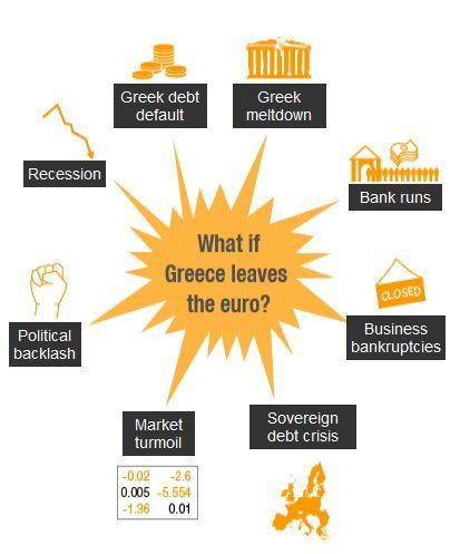 What if Greece quits the euro? | Human Geography Too | Scoop.it