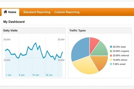 10 Google Analytics Tools Your Business Should Be Using - BusinessNewsDaily | Social Media Metrics | Scoop.it