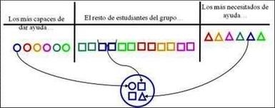Un recorrido por el aprendizaje cooperativo   Educacion   Scoop.it