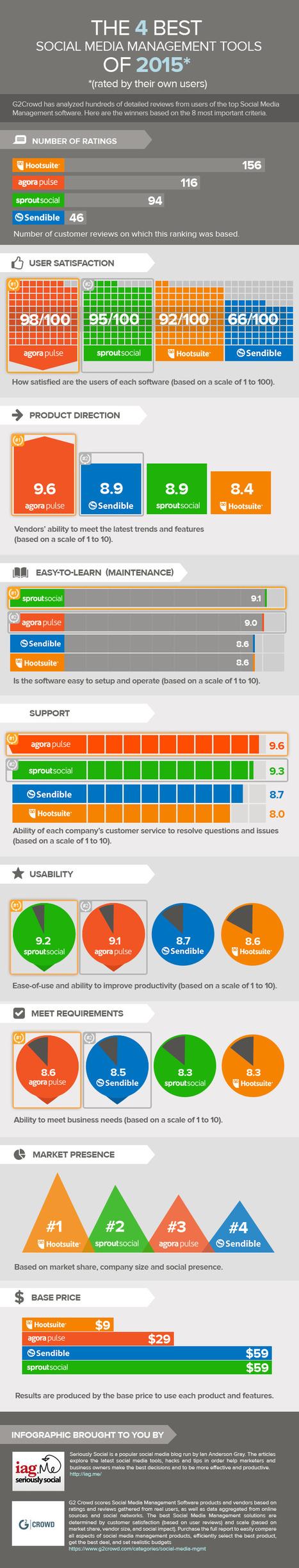 Branding - Top 4 Future Social Media Management Tools | All Infographics | Scoop.it